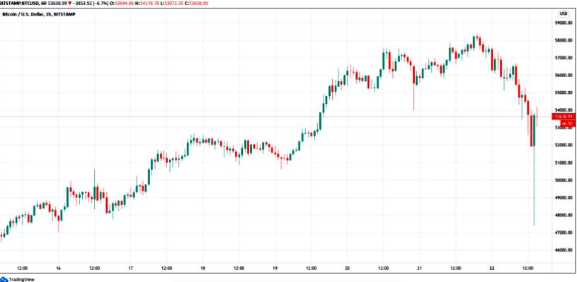 Биткоин (BTC) падает