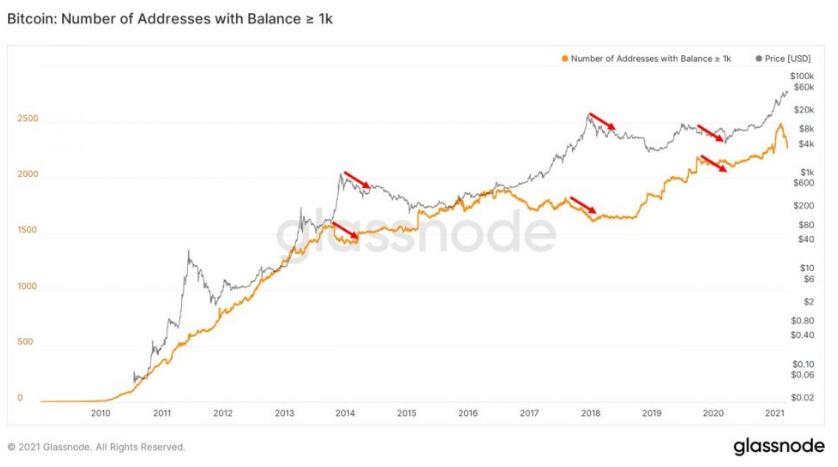 Медвежий рынок BTC