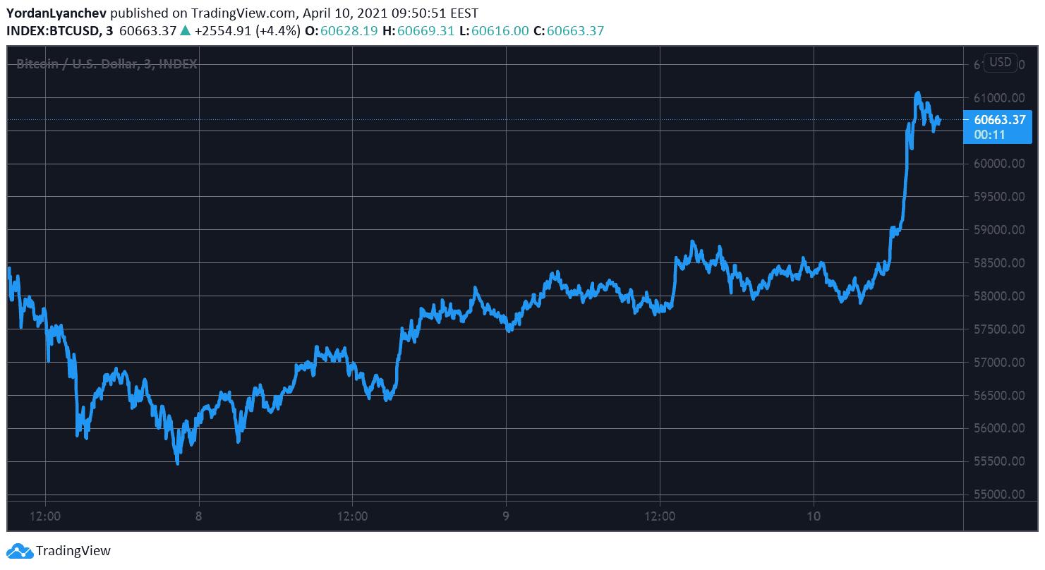 BTC поднимается выше $60 тысяч