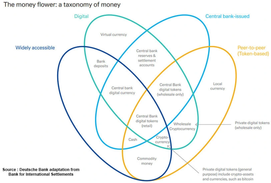 Цифровая валюта CBDC