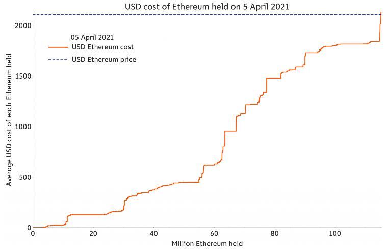 Уровни поддержки Ethereum