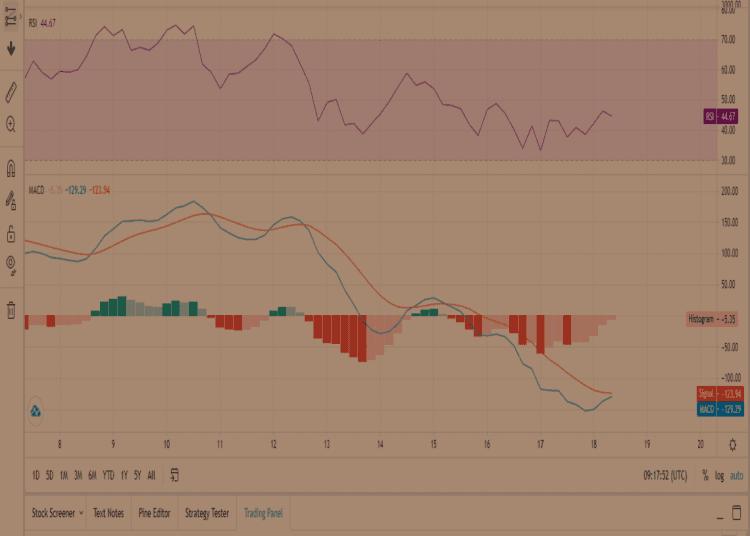 Прогноз ETH по индикаторам