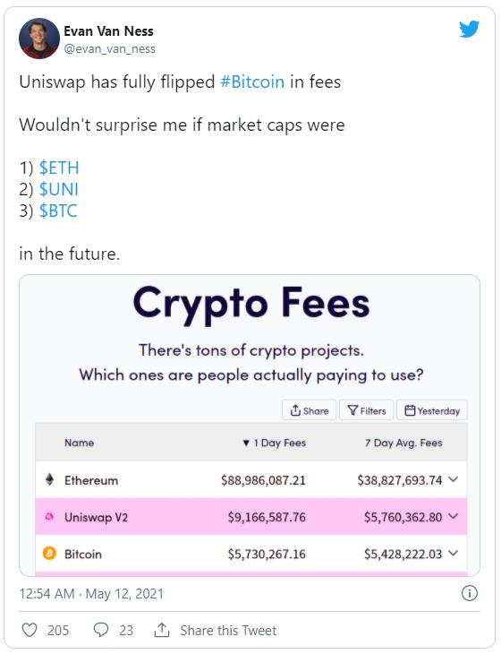 Uniswap обгоняет биткоин