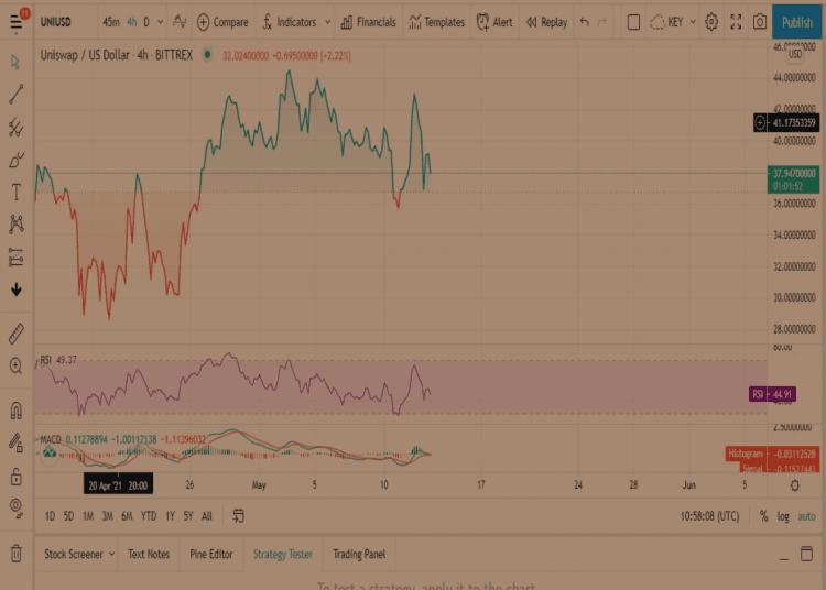Прогноз цены Uniswap
