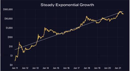 Экспоненциальный рост BTC