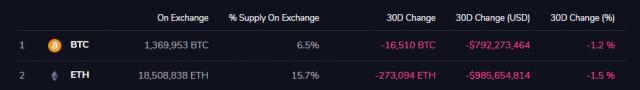 Cтоимость обменного резерва